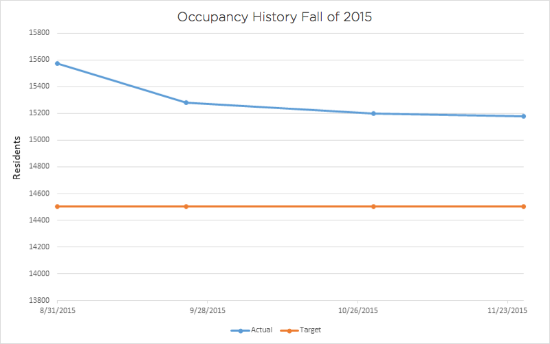 occupancy history fall of 2015