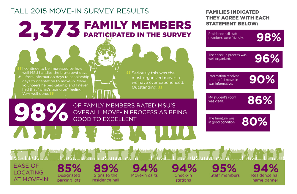 2015 Move In Survey Infographic
